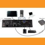 Multi-Format Switch – Extender